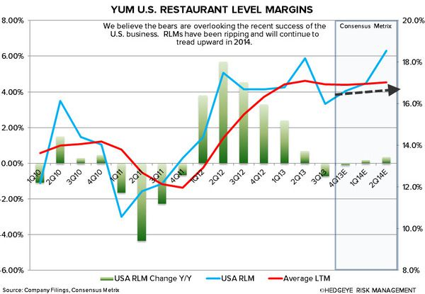 YUM: CHINA WILL BE KEY IN 2014 - us rlmnsjpg