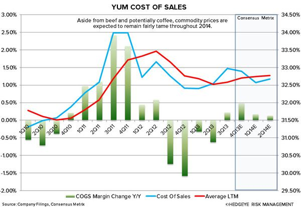 YUM: CHINA WILL BE KEY IN 2014 - yum cost of sales