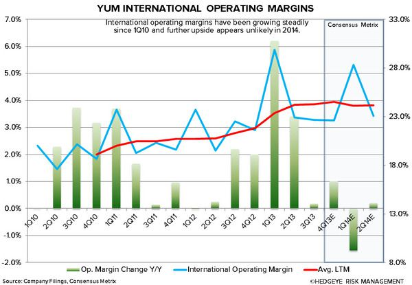 YUM: CHINA WILL BE KEY IN 2014 - yum intl op margins