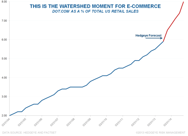 E-Commerce: Watershed Moment? - bri8