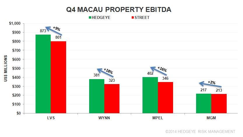 MACAU EARNINGS - q4
