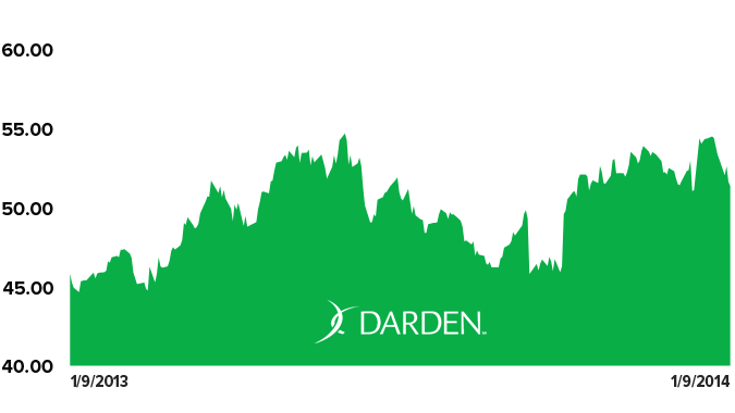 Stock Report: Darden Restaurants, Inc (DRI) - HE DRI chart 1 9 14