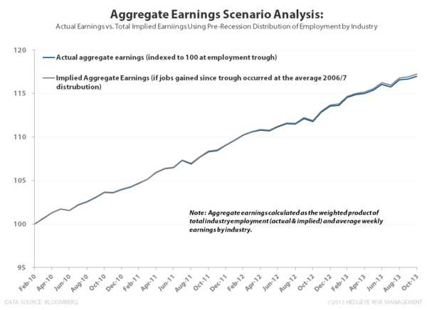 DECEMBER EMPLOYMENT:  AT LEAST IT'S INTERESTING - Aggregate Earnings