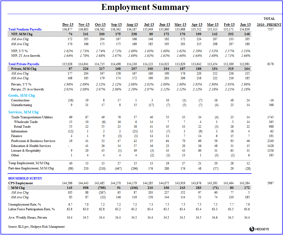 DECEMBER EMPLOYMENT:  AT LEAST IT'S INTERESTING - Employment Summary Table Dec