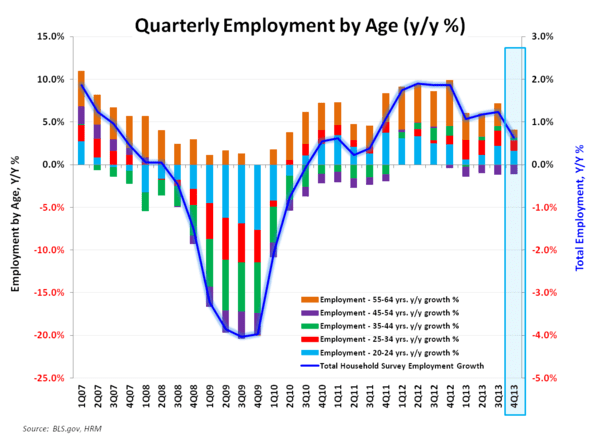 DECEMBER EMPLOYMENT:  AT LEAST IT'S INTERESTING - Employment by Age