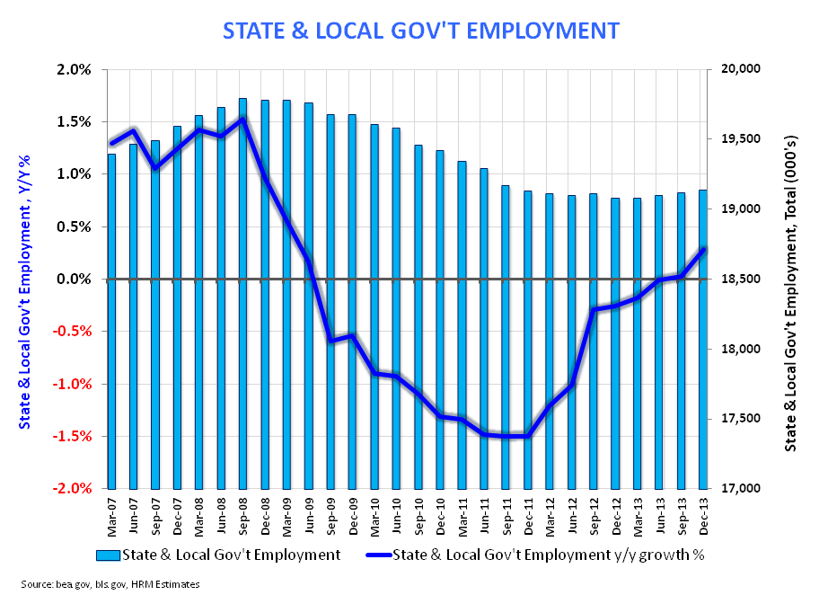 DECEMBER EMPLOYMENT:  AT LEAST IT'S INTERESTING - State   Local Gov t  Dec