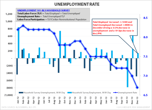 DECEMBER EMPLOYMENT:  AT LEAST IT'S INTERESTING - Unemployment Rate 2