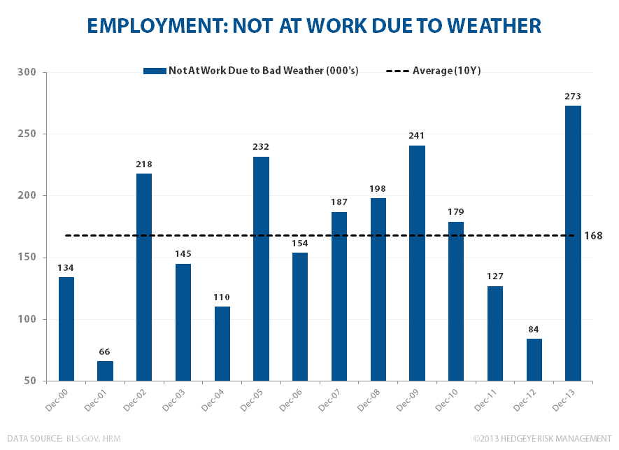 DECEMBER EMPLOYMENT:  AT LEAST IT'S INTERESTING - Weather December