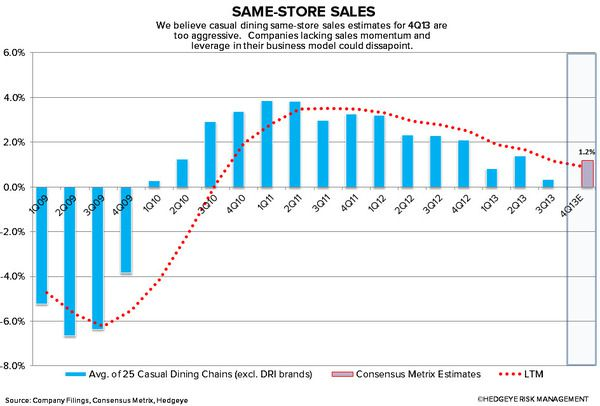 IS THE STREET DISCONNECTED FROM REALITY? - same store sales estimates