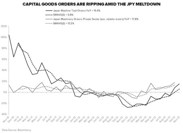 #GROWTHDIVERGENCES: ALL EYES ON JAPAN - Capital Goods Orders