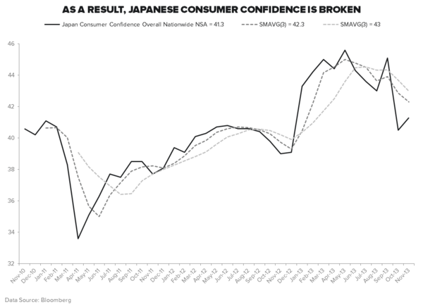 #GROWTHDIVERGENCES: ALL EYES ON JAPAN - Consumer Confidence