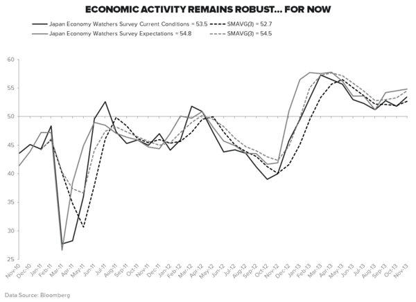 #GROWTHDIVERGENCES: ALL EYES ON JAPAN - Economy Watcher s Survey