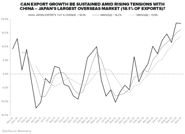 #GROWTHDIVERGENCES: ALL EYES ON JAPAN - Exports