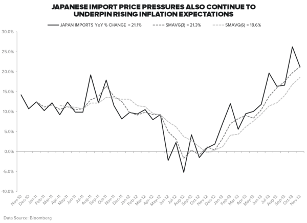 #GROWTHDIVERGENCES: ALL EYES ON JAPAN - Imports