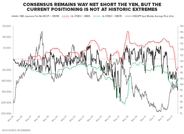 #GROWTHDIVERGENCES: ALL EYES ON JAPAN - JPY Net Length