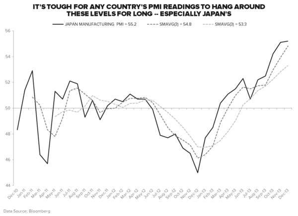 #GROWTHDIVERGENCES: ALL EYES ON JAPAN - Manufacturing PMI
