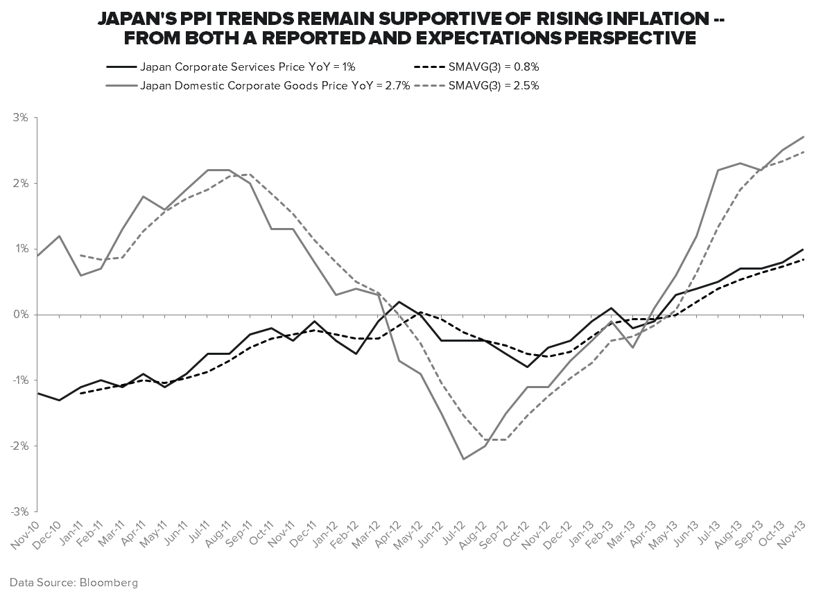 #GROWTHDIVERGENCES: ALL EYES ON JAPAN - PPI