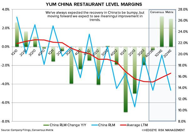 YUM: DECEMBER COMPS FALL SHORT OF EXPECTATIONS - 1 14 2014 8 28 43 AM