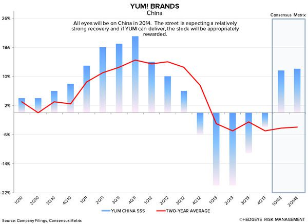 YUM: DECEMBER COMPS FALL SHORT OF EXPECTATIONS - 1 14 2014 8 33 10 AM