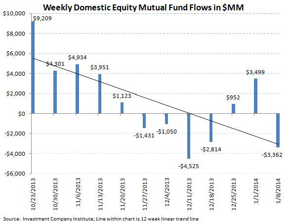 ICI Fund Flow Survey - First Inflow Into Bonds in 14 Weeks - ICI chart2