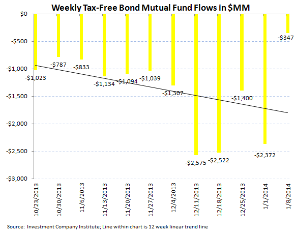 ICI Fund Flow Survey - First Inflow Into Bonds in 14 Weeks - ICI chart5