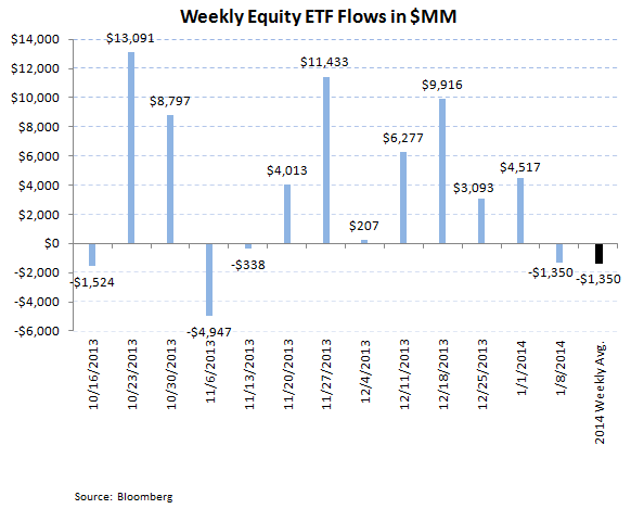 ICI Fund Flow Survey - First Inflow Into Bonds in 14 Weeks - ICI chart7