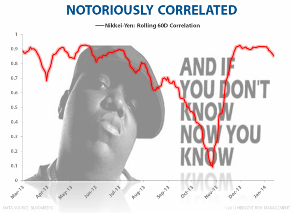 A Notorius Nikkei/Yen Correlation - If You don t know