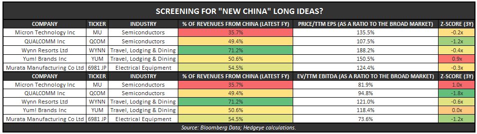 "ARE YOU LONG ""NEW CHINA"" AND SHORT ""OLD CHINA"" YET? - Equity Screen"