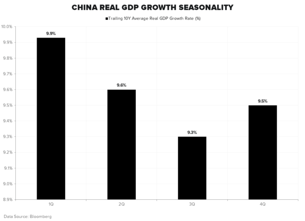 "ARE YOU LONG ""NEW CHINA"" AND SHORT ""OLD CHINA"" YET? - GDP Seasonality"