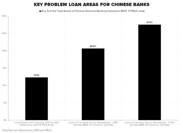"ARE YOU LONG ""NEW CHINA"" AND SHORT ""OLD CHINA"" YET? - Key Problem Loan Areas"