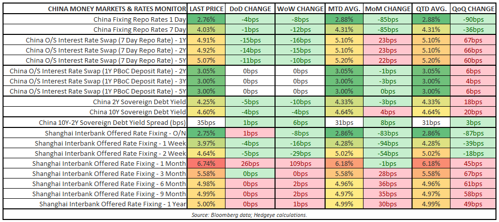"ARE YOU LONG ""NEW CHINA"" AND SHORT ""OLD CHINA"" YET? - Money Markets Monitor"