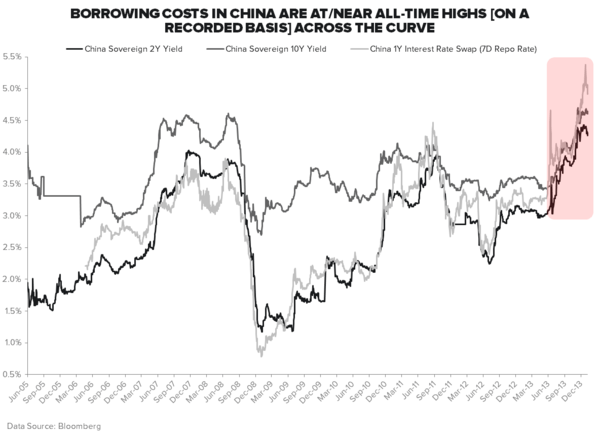 "ARE YOU LONG ""NEW CHINA"" AND SHORT ""OLD CHINA"" YET? - Rates"