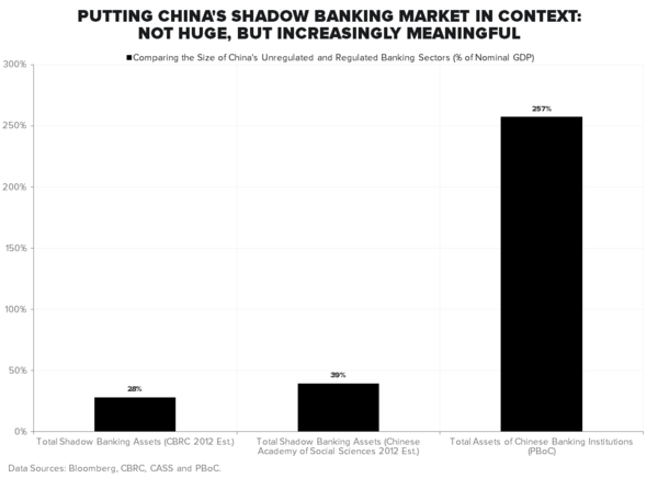 "ARE YOU LONG ""NEW CHINA"" AND SHORT ""OLD CHINA"" YET? - Shadow Banking"