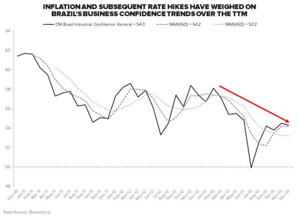 #INFLATIONACCELERATING: ALL EYES ON BRAZIL - Business Confidence