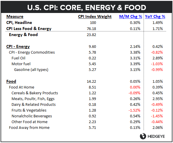 CPI, CLAIMS, CONFIDENCE: Kinda, Sorta, It Depends - CPI Table