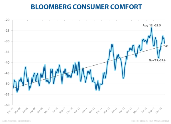 CPI, CLAIMS, CONFIDENCE: Kinda, Sorta, It Depends - Confidence wkly
