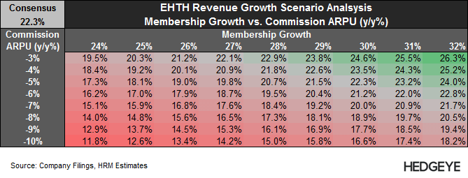 EHTH: New Short Idea - EHTH   2014 Revenue Scenario Analysis