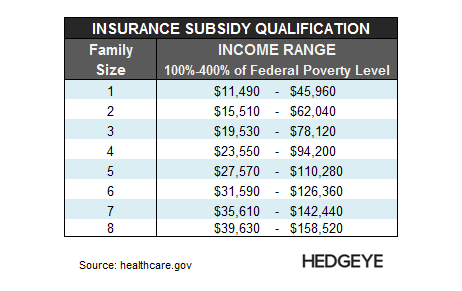 EHTH: New Short Idea - EHTH   Family Subsidy Qualification