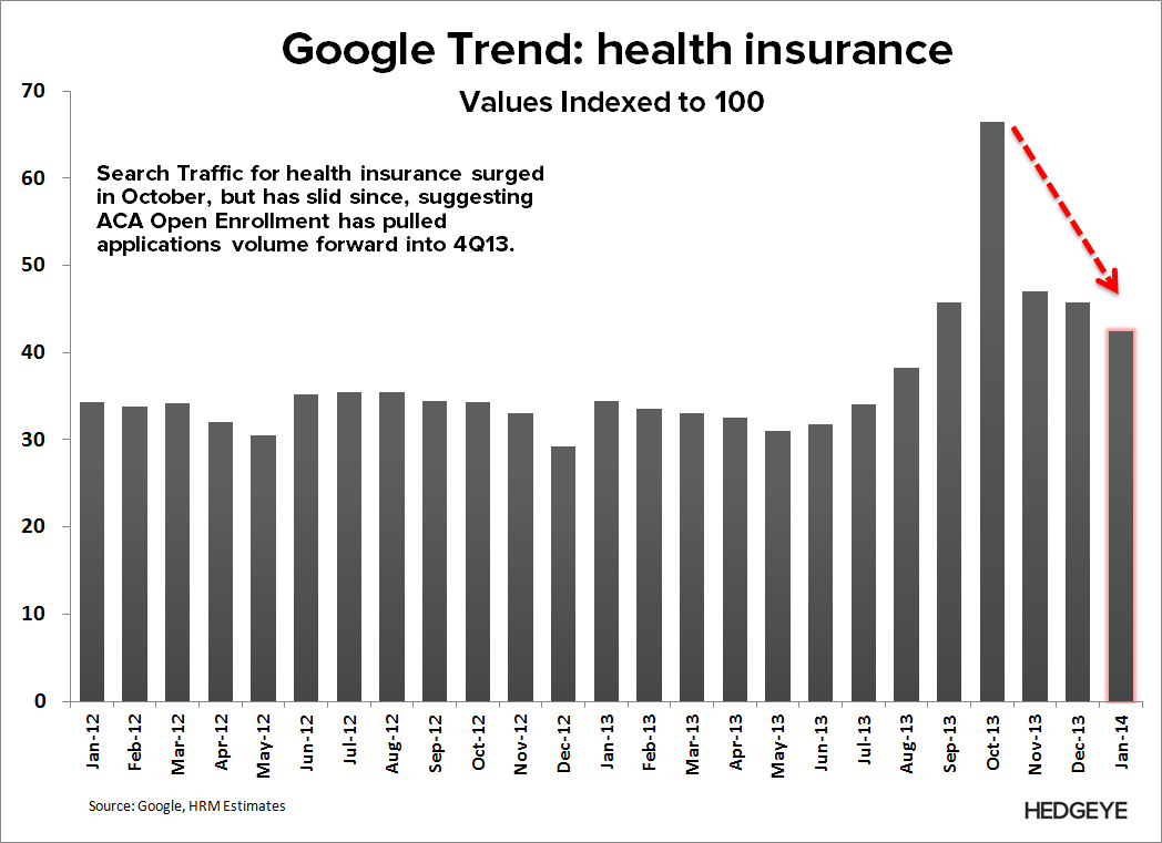 EHTH: New Short Idea - EHTH   health insurance search volume monthly 1 27 13