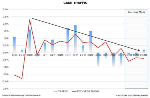 CAKE: RISK PROFILE RISING - 3