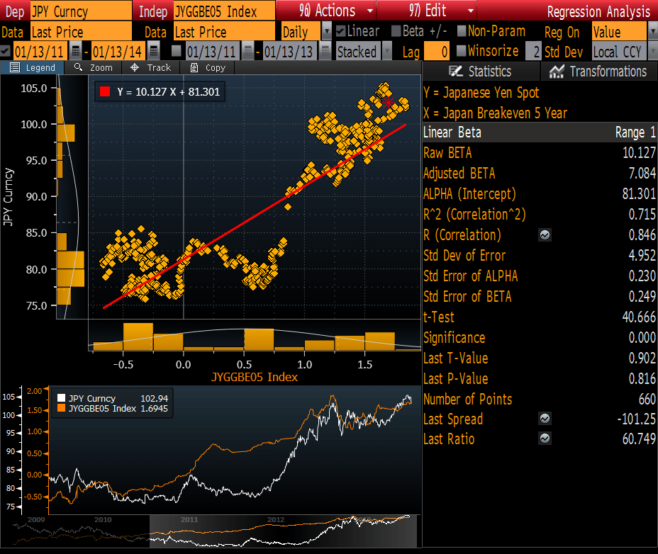 ALL EYES ON JAPAN - JPY vs. Breakevens
