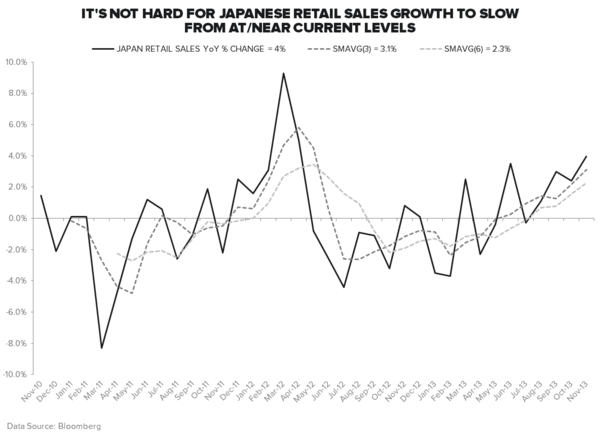 ALL EYES ON JAPAN - Retail Sales