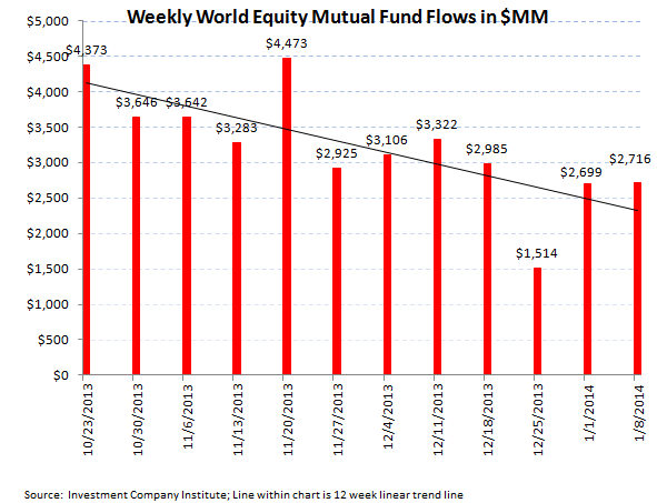 Bond + Equity Fund Flows, Refreshed - ICI chart3