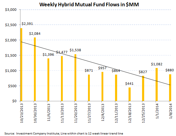 Bond + Equity Fund Flows, Refreshed - ICI chart6