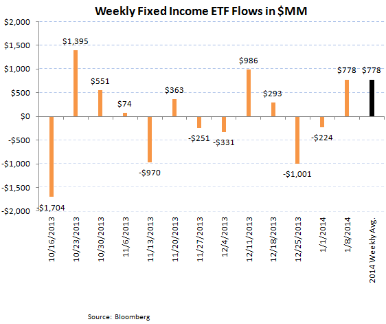 Bond + Equity Fund Flows, Refreshed - ICI chart8