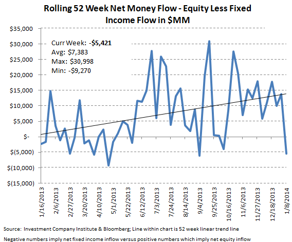 Bond + Equity Fund Flows, Refreshed - ICI chart9