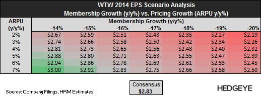 WTW: Initiating Short - WTW   2014 EPS Scenario Analysis   1 21 14