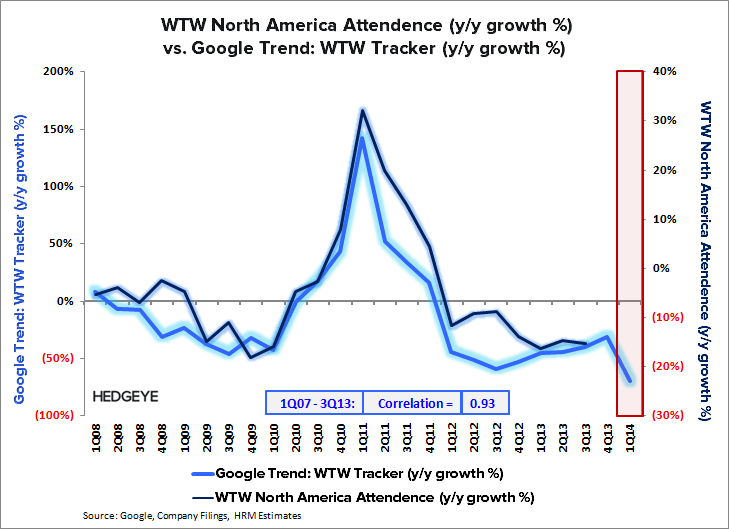 WTW: Initiating Short - WTW   Tracker vs. Attendence 1Q14