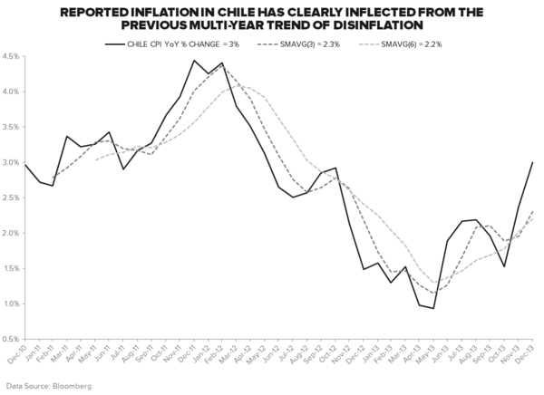 #INFLATIONACCELERATING: SHORT THE CHILEAN PESO? - CPI