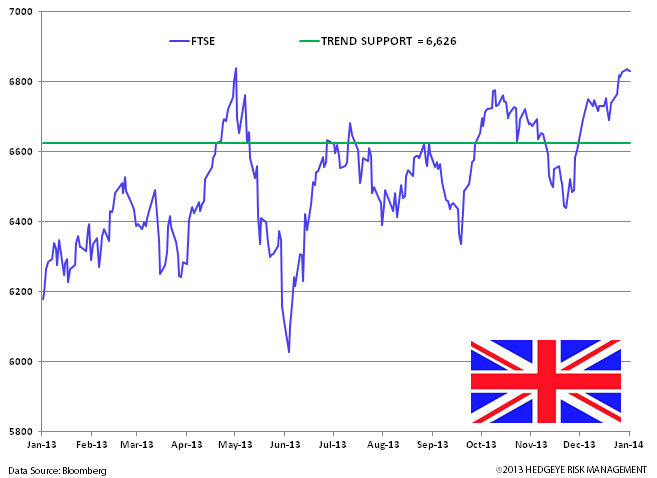 Bullish UK Charts - vv. ftse